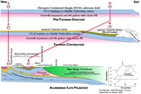 Evolution from Divergent Continental Margin extension Pre-Taconian (Chazyan) to compression of the Taconic belt and then the Alleghenean (Late Paleozoic) overthrusting courtesy of Lynn S. Fichter of the Department of Geology James Madison University