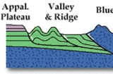 Applachian Plateau, Valley and Ridge, Blue Ridge, Piedmont and Coastal Plain structural cross section of the Appalachian Basin (courtesy of Lynn S. Fichter).