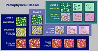 Lucia 3 Petrophysical type classes
