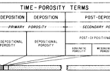Choquette and Pray Porosity and Time