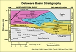 Stratigraphy of Permian Delaware Basin margin in West Texas from a diagram drawn by Ric Sarg