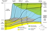 Permian Delaware Basin of West Texas Basin Margin Stratigraphy from a modified diagram by Harris and Saller, 1999