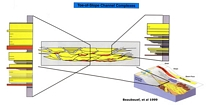 Stratigraphic cross section with stacking patterns and fill of middle slope channel tied to block diagram of Permian Delaware Basin of West Texas by Beaubouef et al 1999. Lowstand clastic bypass into deeper basin over carbonate margin.