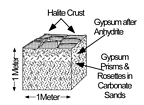 Anhydrite inverts to gypsum