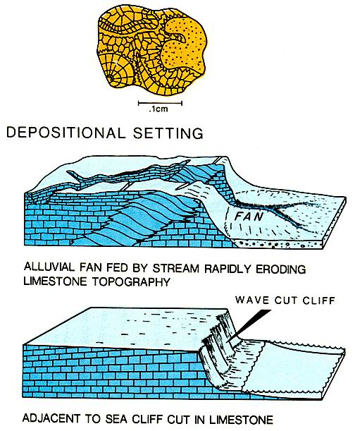 Depositional settings of lithoclasts