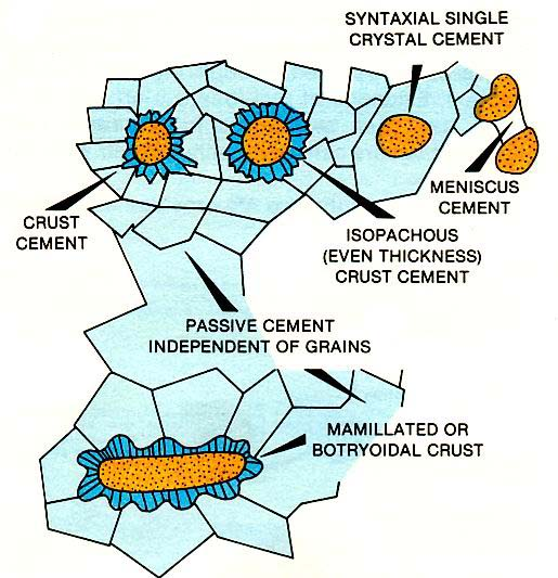 Relationship of cement and grains.